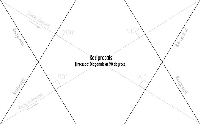 Dynamic-symmetry-Reciprocals-diagram
