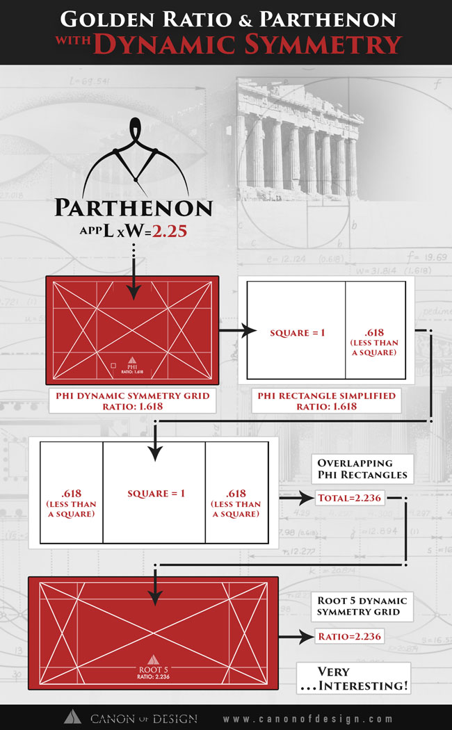 Golden-ratio-rectangle-and-root-5-with-parthenon-infographic-2